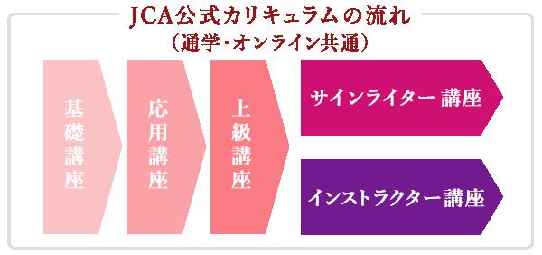 JCA公式カリキュラムの流れ